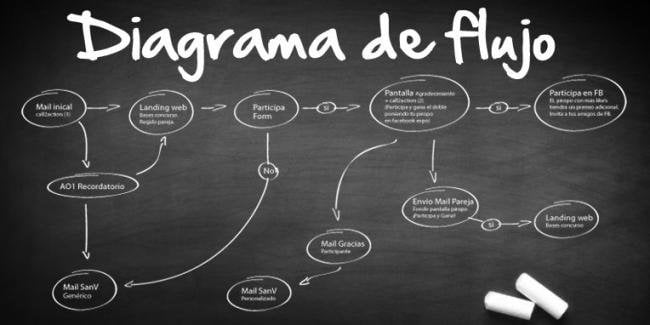 Diagrama de Flujo Ciencias Formales