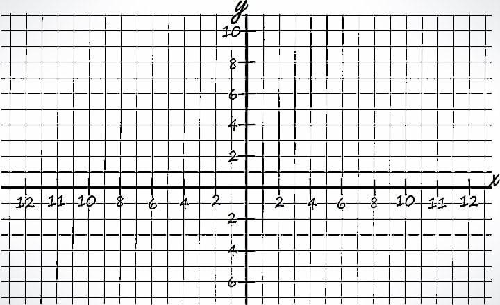 Plano Cartesiano linea