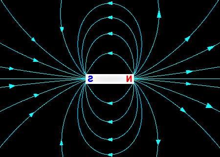 Campo Magnético Dipolar carga electrica