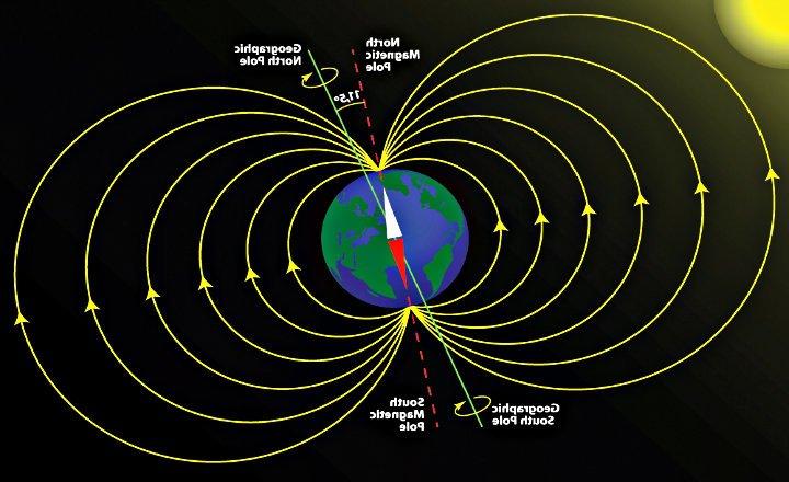 Campo Magnético Dipolar